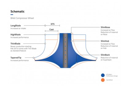KTS Turbobilllet X – Turbo Billet Compressor Wheel   MFSX682C - RHX6 (46.70/69.00) 6+6 Forward
